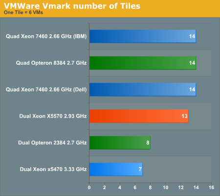 VMware Vmark number of Tiles