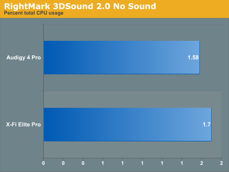 RightMark 3DSound 2.0 No Sound