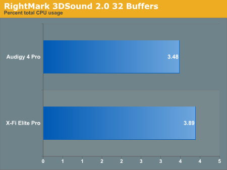RightMark 3DSound 2.0 32 Buffers