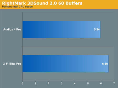 RightMark 3DSound 2.0 60 Buffers