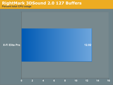 RightMark 3DSound 2.0 127 Buffers