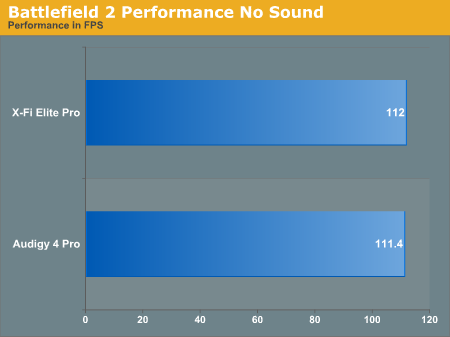 Battlefield 2 Performance No Sound