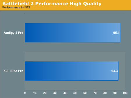 Battlefield 2 Performance High Quality