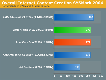 Overall Internet Content Creation SYSMark 2004