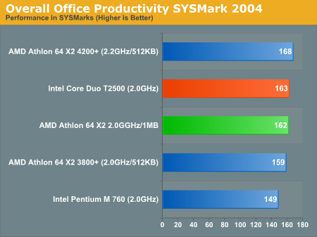 Overall Office Productivity SYSMark 2004