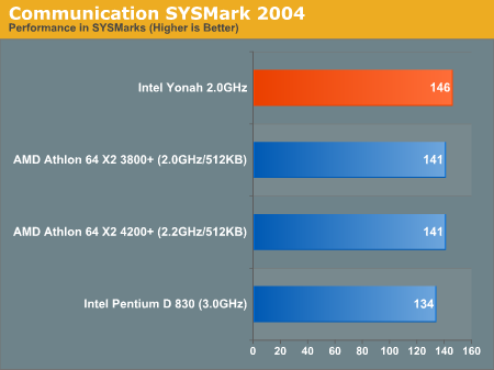 Communication SYSMark 2004
