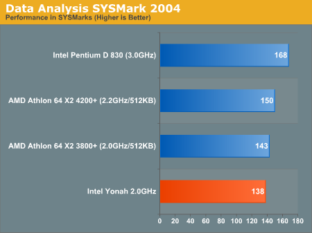 Data Analysis SYSMark 2004