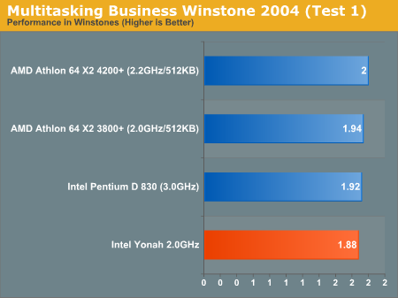 Multitasking Business Winstone 2004 (Test 1)