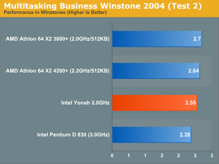 Multitasking Business Winstone 2004 (Test 2)