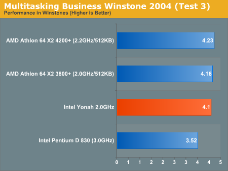 Multitasking Business Winstone 2004 (Test 3)