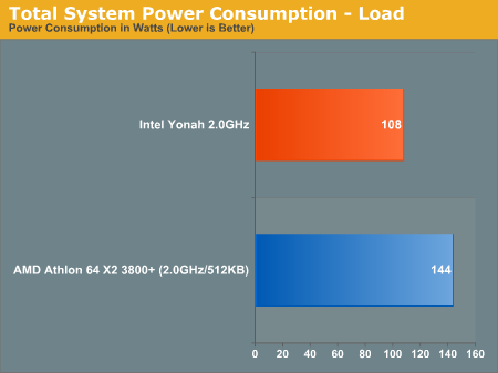 Total System Power Consumption - Load