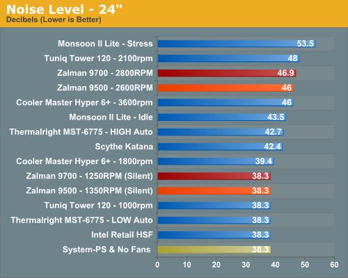 Noise - The Zalman Twins: 9500 & 9700 Air Tunnels
