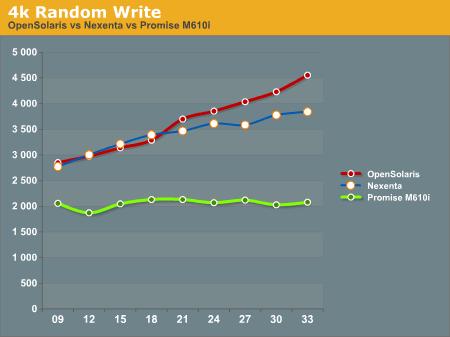 4k Random Write