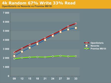 4k Random 67% Write 33% Read