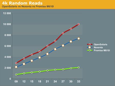 4k Random Reads