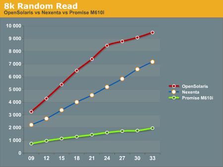 8k Random Read