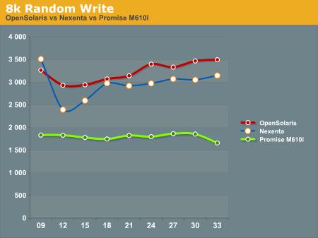 8k Random Write