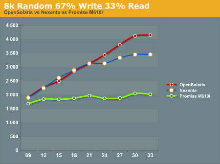 8k Random 67% Write 33% Read