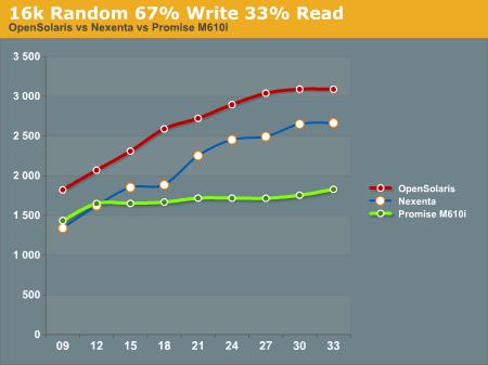 16k Random 67% Write 33% Read