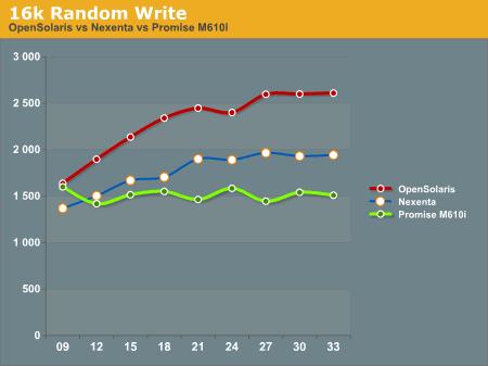 16k Random Write