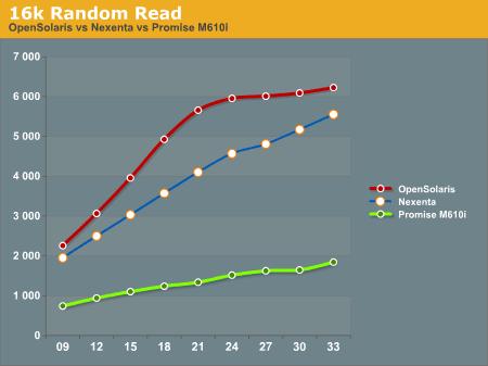 16k Random Read