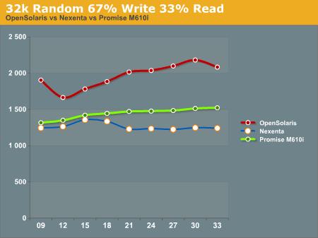 32k Random 67% Write 33% Read