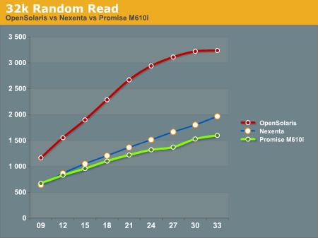 32k Random Read
