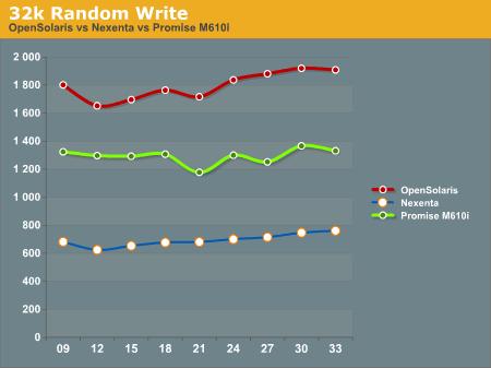 32k Random Write