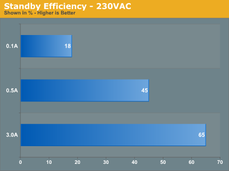 Standby Efficiency - 230VAC