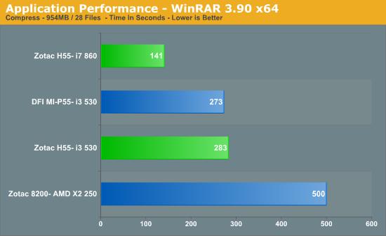 Application Performance - WinRAR 3.90 x64
