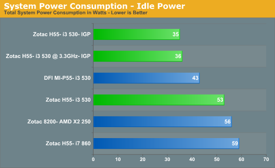 System Power Consumption - Idle Power