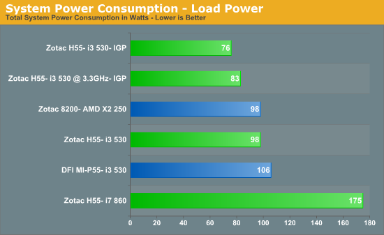 System Power Consumption - Load Power