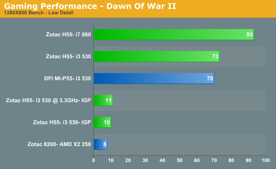 Gaming Performance - Dawn Of War II
