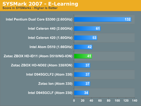 SYSMark 2007 - E-Learning