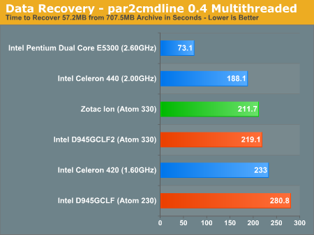 Data Recovery - par2cmdline 0.4 Multithreaded