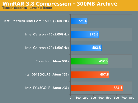 WinRAR 3.8 Compression - 300MB Archive