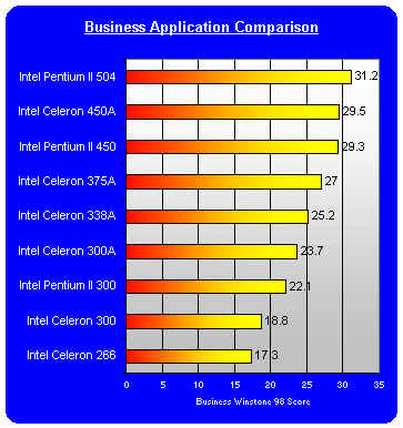 Celeron 450 business performance