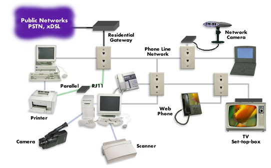 ActionTec ActionLink Home Networking Kit
