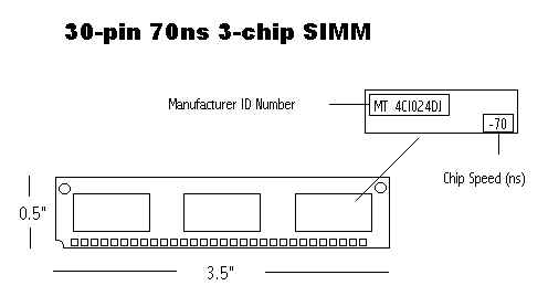 although they lasted until late in the 486 days, the 30-pin simms quickly  became obsolete, mainly due to their 16 bit bandwidth