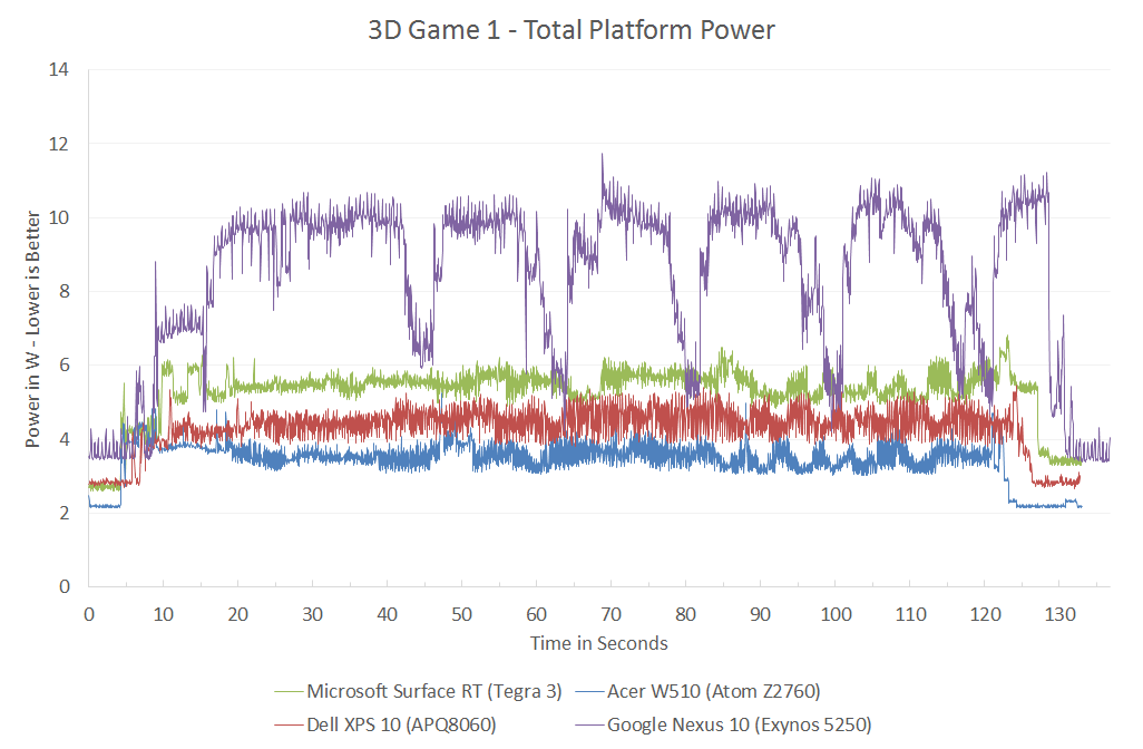 Cortex A15: GPU Power Consumption - The ARM vs x86 Wars Have Begun