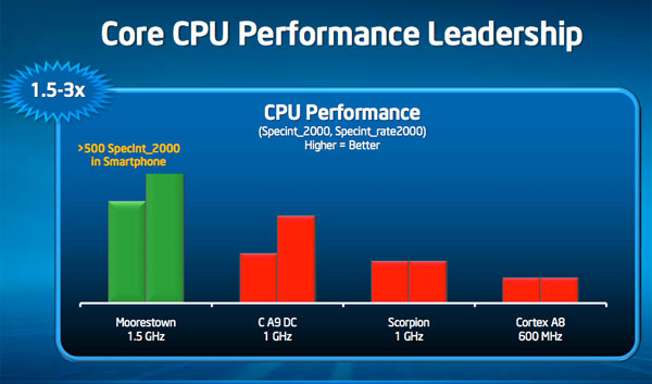 Comparing current x86 and ARM chips (performance) | AnandTech Forums