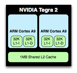 NVIDIA's Tegra 3 die, A9 cores highlighted in yellow