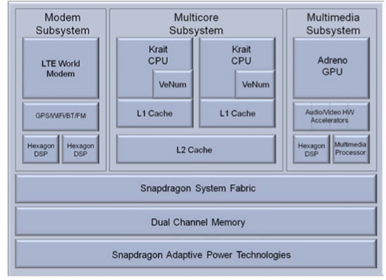 qualcomms new snapdragon s4 msm8960 amp krait architecture