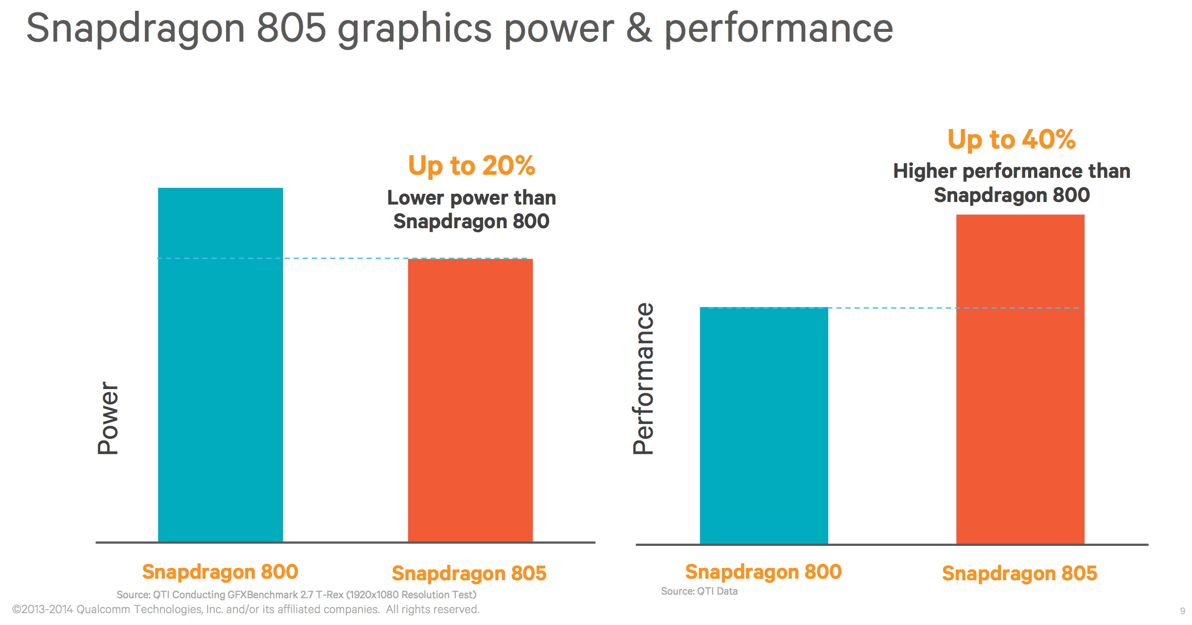 Qualcomm Ready with New and Better Processor Snapdragon 805