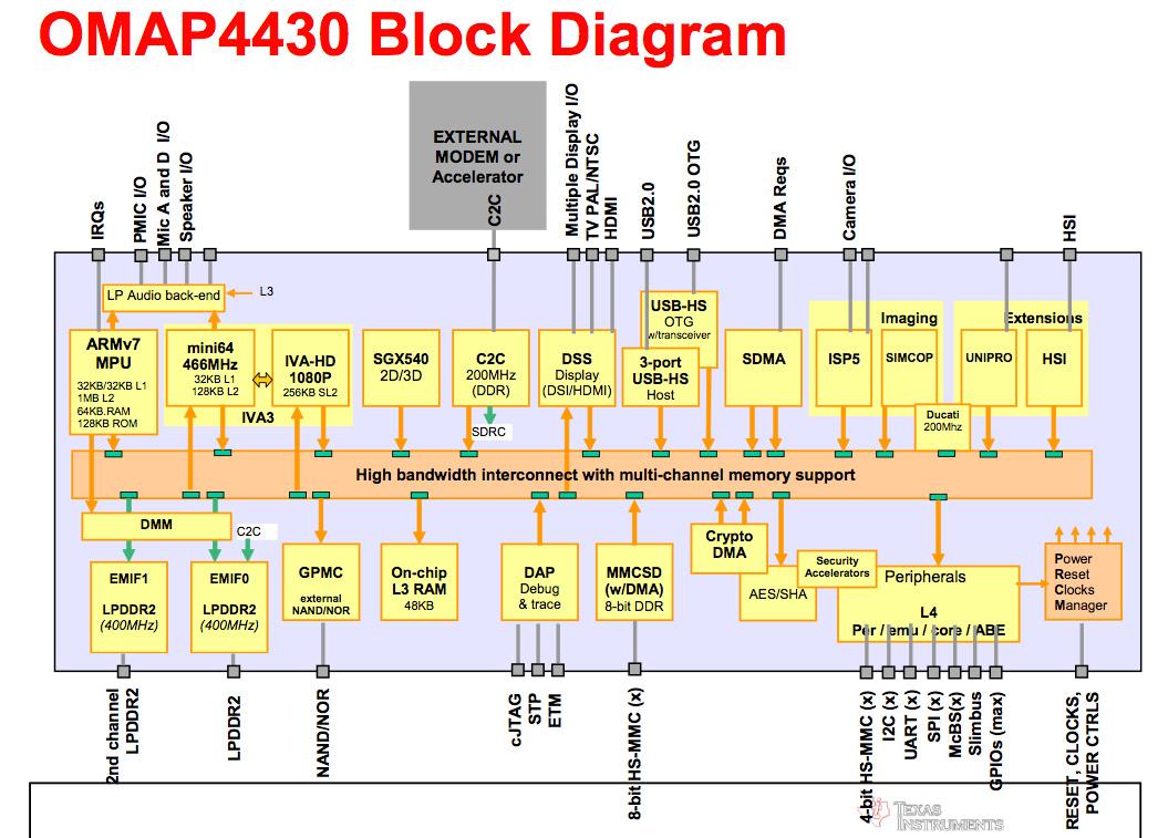TI Reveals OMAP4440 Specs: Dual 1.5GHz Cortex A9, 25% Faster GPU, HDMI 1.4  3D, 1080p60