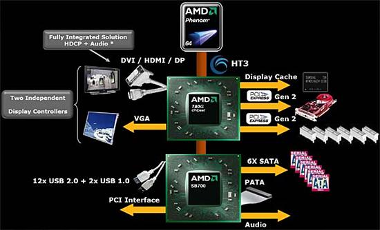 AMD SB750 LINUX DRIVER DOWNLOAD