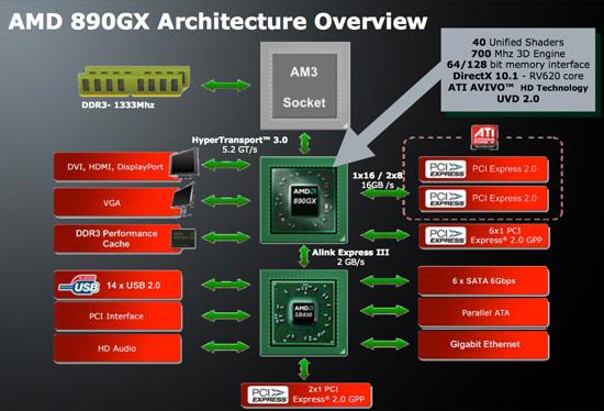 Amd Sb850 890gx With Ssd Raid 0 First Look