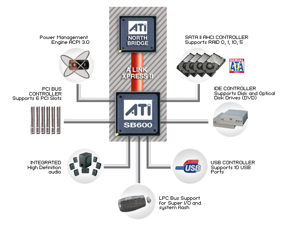 Amd sb 600 high audio controller