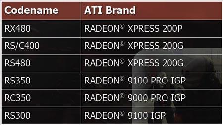 Ati Radeon Xpress 200m Series Update
