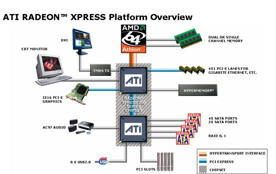 DRIVERS ATI RADEON XPRESS 200G